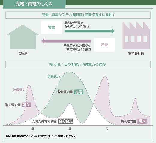 ZEH基準を超える 「省エネ+創エネ住宅」で光熱費がゼロ以下に